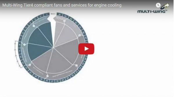 Ventilateurs pour refroidissement de moteur